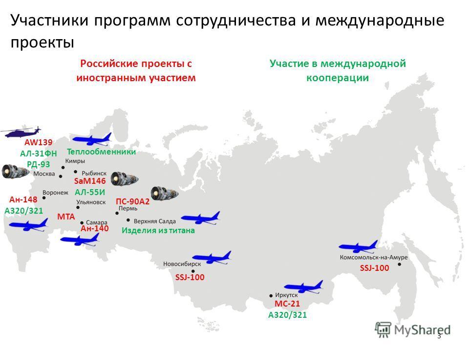 Участники программ сотрудничества и международные проекты 3 MTA SSJ-100 МС-21 A320/321 SSJ-100 Ан-140 Ан-148 A320/321 AW139 АЛ-31ФН РД-93 ПС-90А2 SaM146 АЛ-55И Теплообменники Изделия из титана Российские проекты с иностранным участием Участие в между