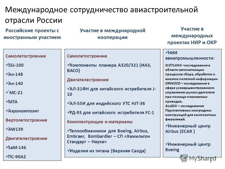 Международное сотрудничество авиастроительной отрасли России 5 Самолетостроение SSJ-100 Ан-148 Ан-140 МС-21 МТА Аэрокомпозит Вертолетостроение AW139 Двигателестроение SaM-146 ПС-90А2 Российские проекты с иностранным участием Участие в международной к