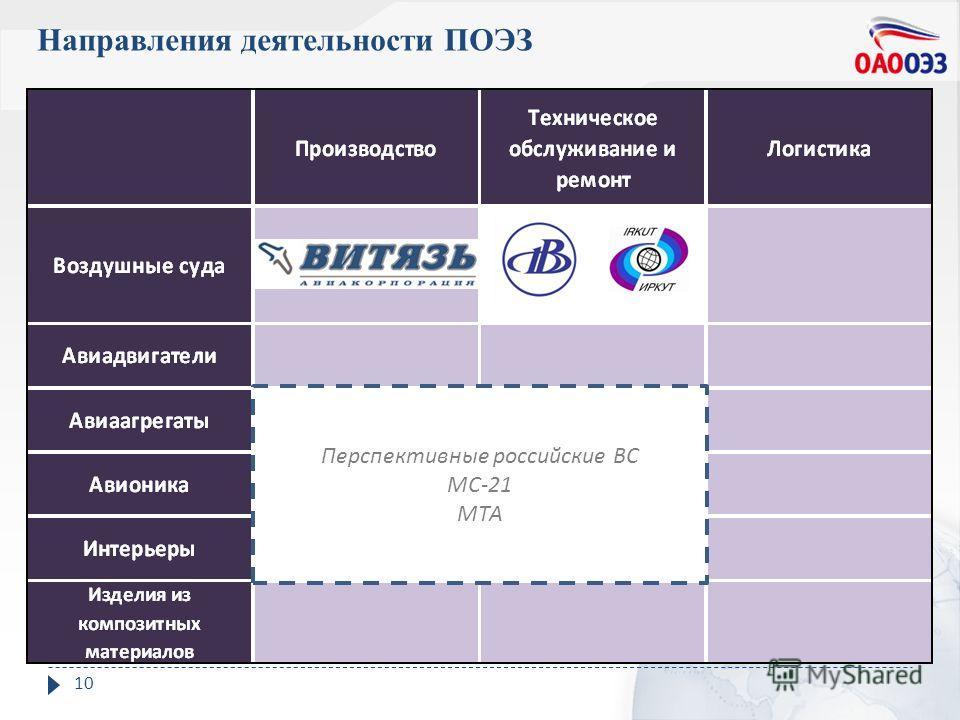 Направления деятельности ПОЭЗ 10 Перспективные российские ВС МС -21 МТА