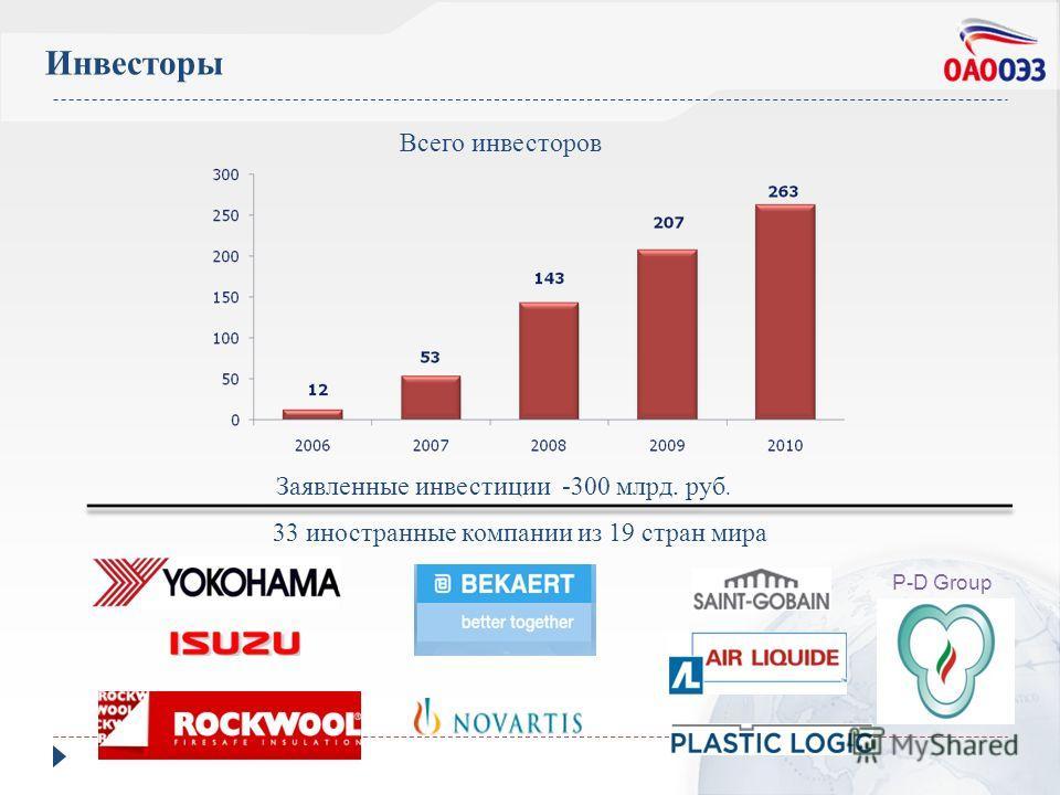 Инвесторы Всего инвесторов 33 иностранные компании из 19 стран мира P-D Group Заявленные инвестиции -300 млрд. руб.