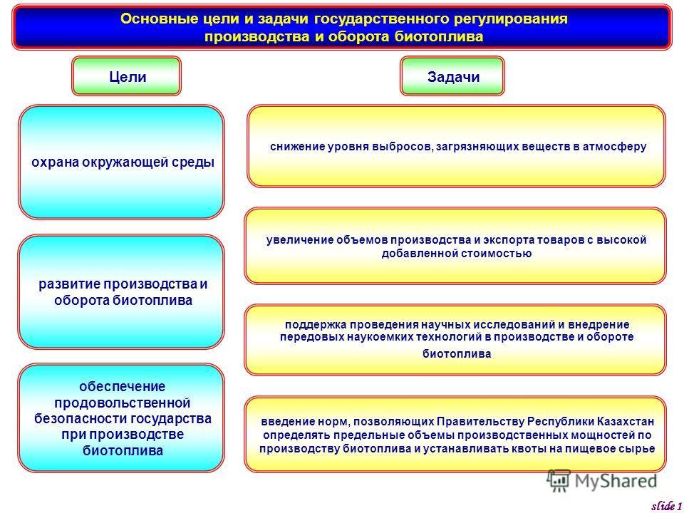 slide 1 Основные цели и задачи государственного регулирования производства и оборота биотоплива охрана окружающей среды снижение уровня выбросов, загрязняющих веществ в атмосферу увеличение объемов производства и экспорта товаров с высокой добавленно