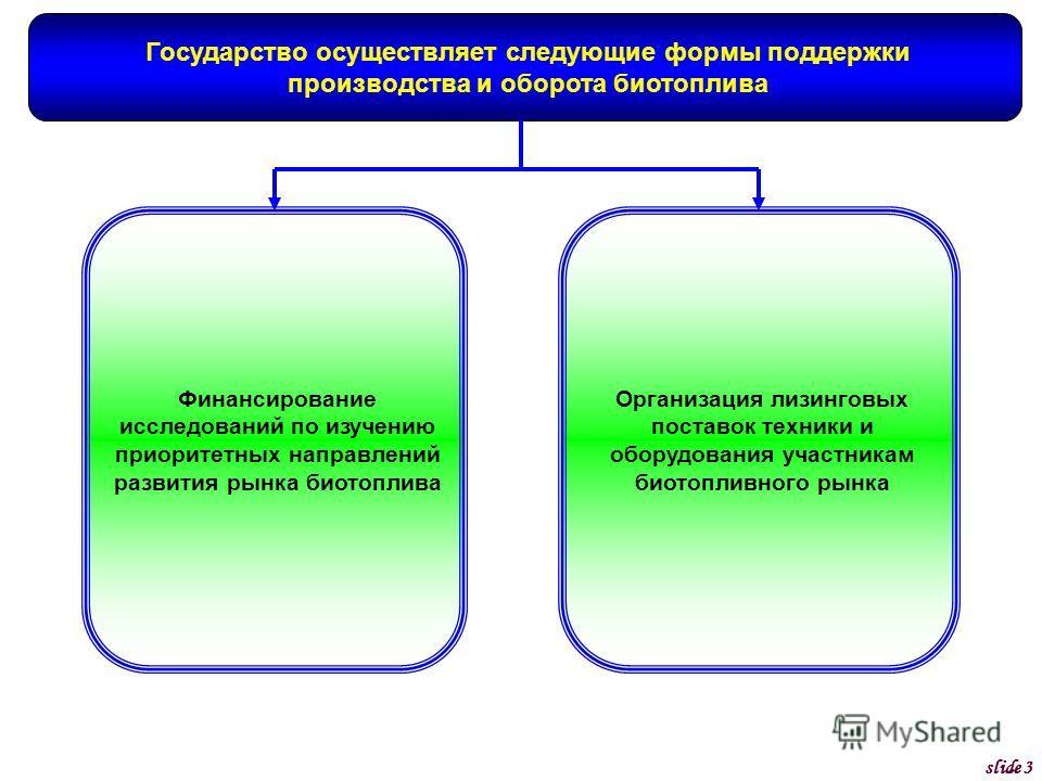 Государство осуществляет следующие формы поддержки производства и оборота биотоплива Финансирование исследований по изучению приоритетных направлений развития рынка биотоплива Организация лизинговых поставок техники и оборудования участникам биотопли