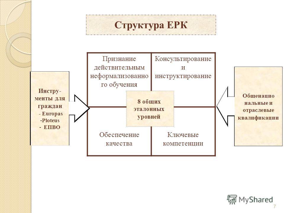 7 Структура ЕРК Признание действительным неформализованно го обучения Консультирование и инструктирование Обеспечение качества Ключевые компетенции Инстру- менты для граждан - Europas -Ploteus - ЕПВО Общенацио нальные и отраслевые квалификации 8 общи