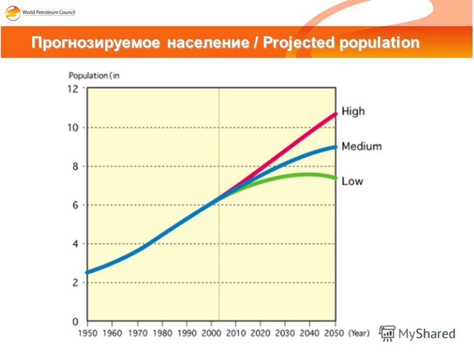 Прогнозируемое население / Projected population