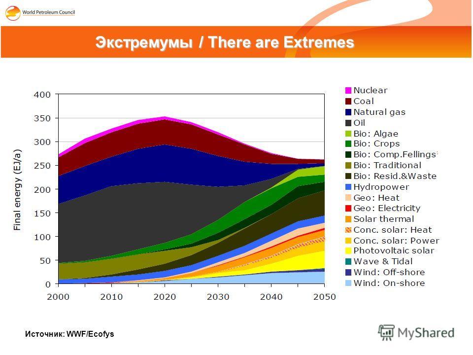 Экстремумы / There are Extremes Источник: WWF/Ecofys