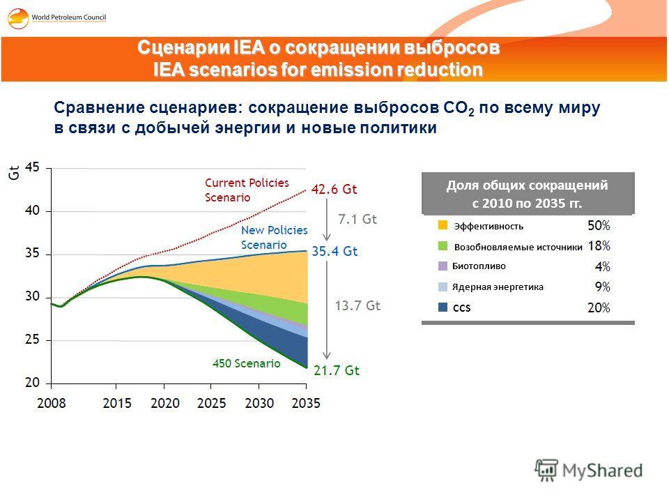 Сценарии IEA о сокращении выбросов IEA scenarios for emission reduction Сравнение сценариев: сокращение выбросов CO 2 по всему миру в связи с добычей энергии и новые политики Доля общих сокращений с 2010 по 2035 гг. Эффективность Возобновляемые источ