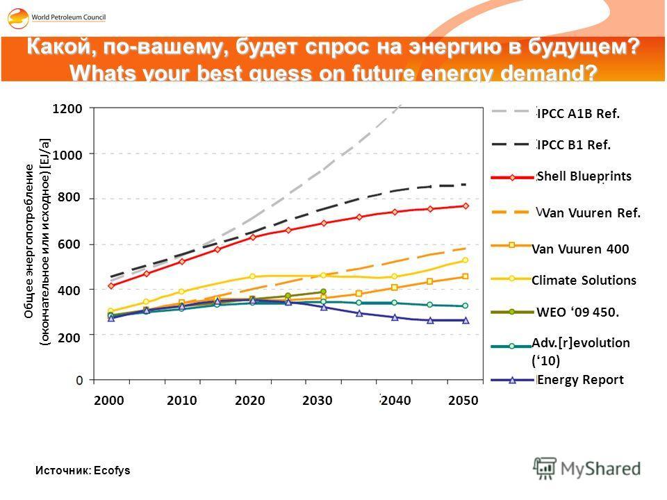 Какой, по-вашему, будет спрос на энергию в будущем? Whats your best guess on future energy demand? Источник: Ecofys 1200 1000 800 600 400 200 IPCC A1B Ref. IPCC B1 Ref. Shell Blueprints Van Vuuren Ref. Van Vuuren 400 Climate Solutions WEO 09 450. Adv