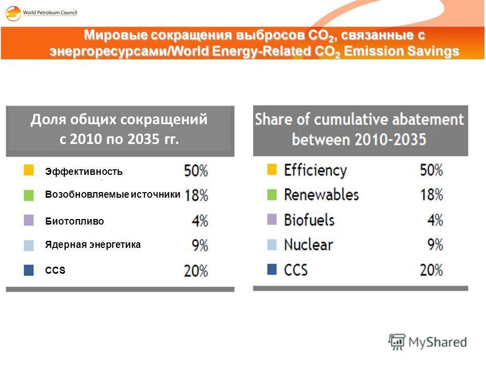 Доля общих сокращений с 2010 по 2035 гг. Возобновляемые источники Биотопливо Ядерная энергетика CCS Эффективность