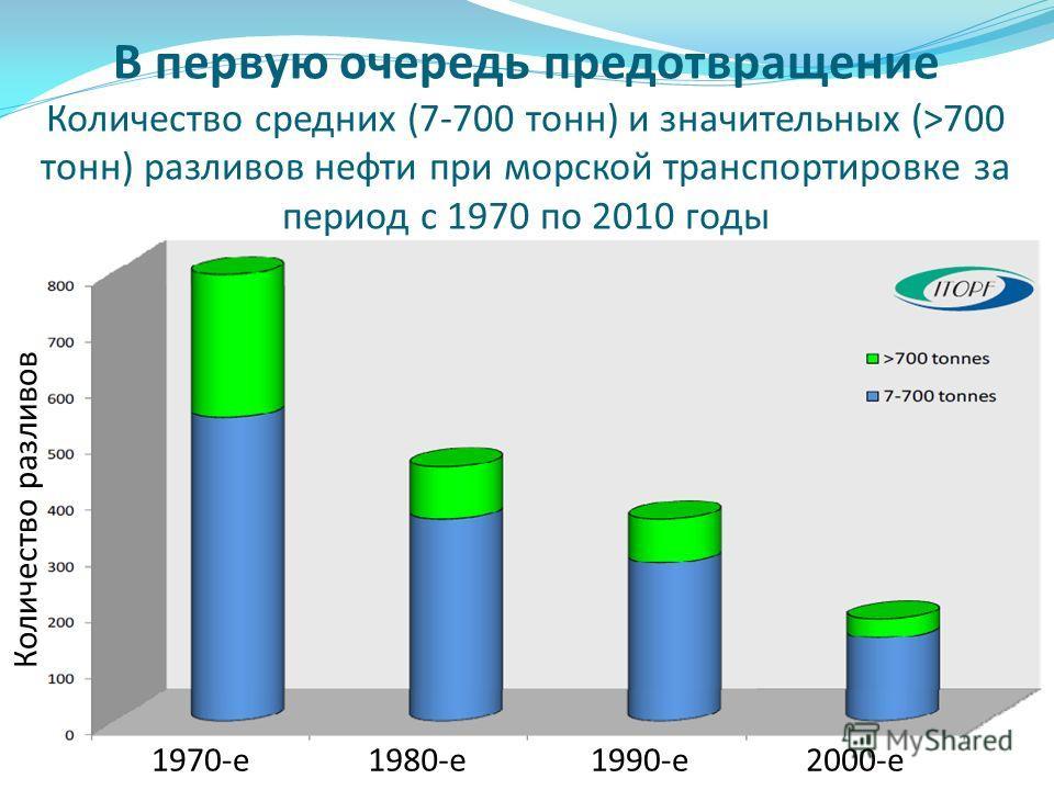 1970-е1980-е1990-е2000-е Количество разливов В первую очередь предотвращение Количество средних (7-700 тонн) и значительных (>700 тонн) разливов нефти при морской транспортировке за период с 1970 по 2010 годы