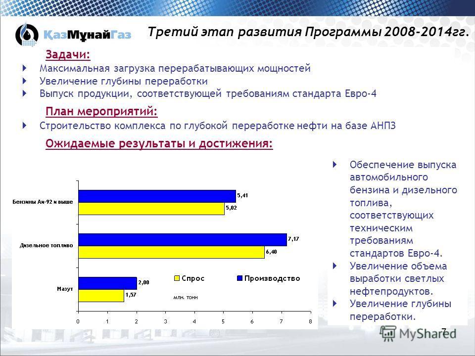 7 Третий этап развития Программы 2008-2014гг. Задачи: Максимальная загрузка перерабатывающих мощностей Увеличение глубины переработки Выпуск продукции, соответствующей требованиям стандарта Евро-4 План мероприятий: Строительство комплекса по глубокой