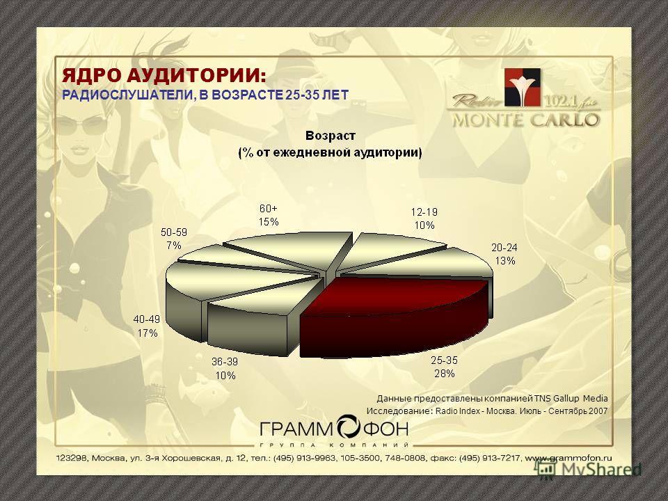 ЯДРО АУДИТОРИИ: РАДИОСЛУШАТЕЛИ, В ВОЗРАСТЕ 25-35 ЛЕТ Данные предоставлены компанией TNS Gallup Media Исследование: Radio Index - Москва. Июль - Сентябрь 2007