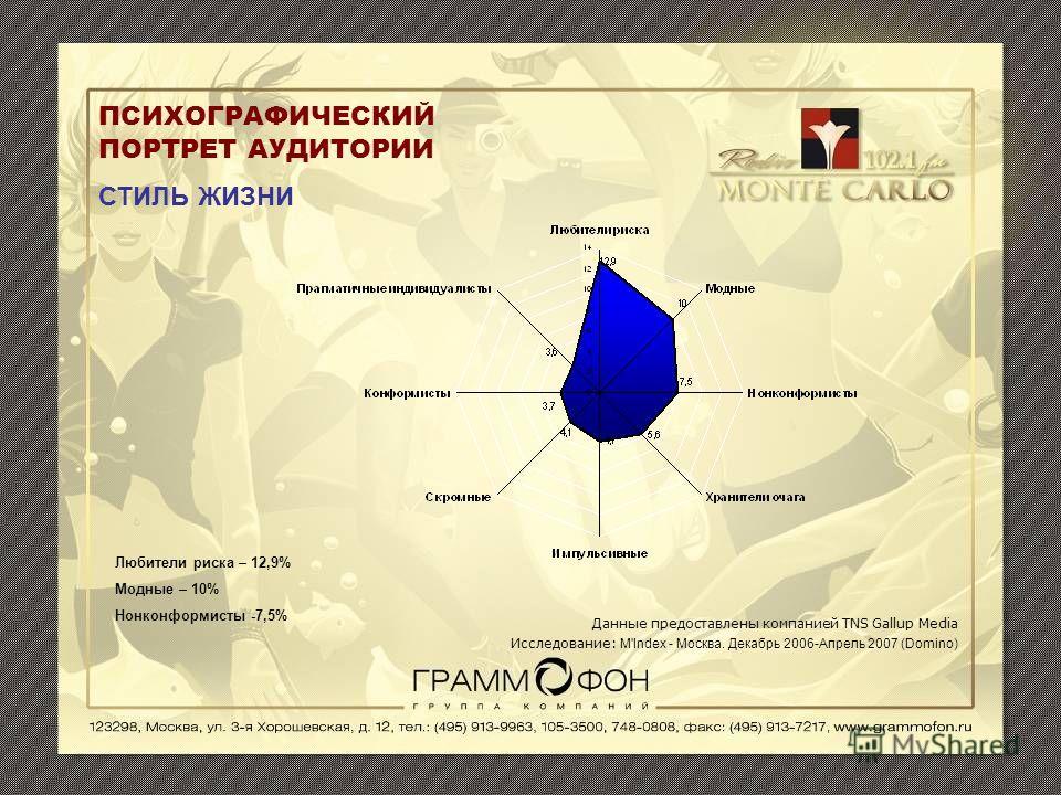 ПСИХОГРАФИЧЕСКИЙ ПОРТРЕТ АУДИТОРИИ СТИЛЬ ЖИЗНИ Данные предоставлены компанией TNS Gallup Media Исследование: M'Index - Москва. Декабрь 2006-Апрель 2007 (Domino) Любители риска – 12,9% Модные – 10% Нонконформисты -7,5%