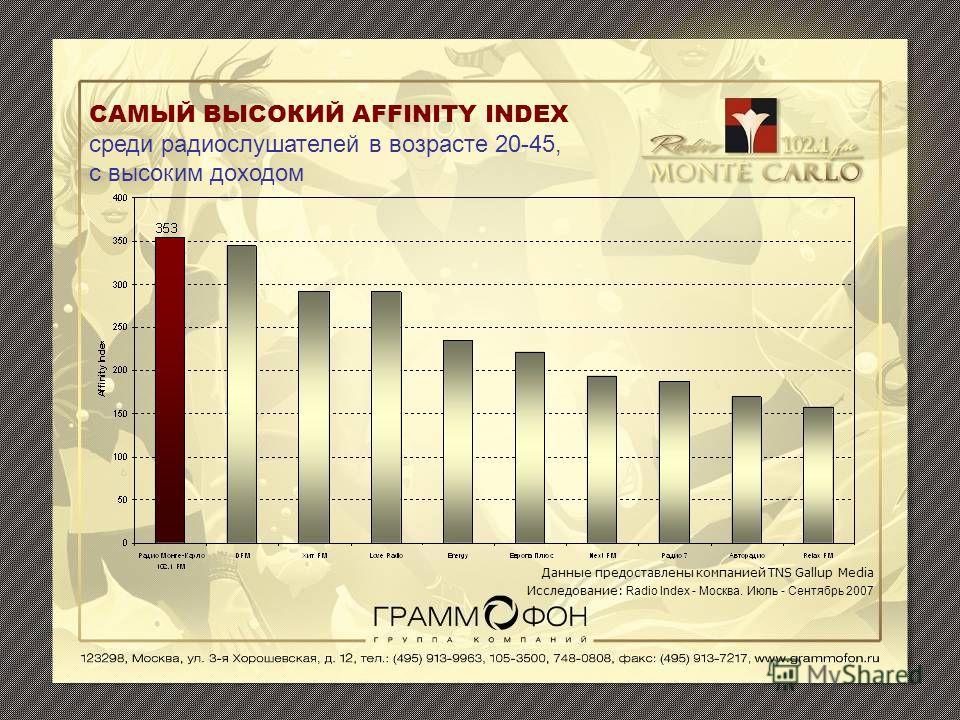 САМЫЙ ВЫСОКИЙ AFFINITY INDEX среди радиослушателей в возрасте 20-45, с высоким доходом Данные предоставлены компанией TNS Gallup Media Исследование: Radio Index - Москва. Июль - Сентябрь 2007