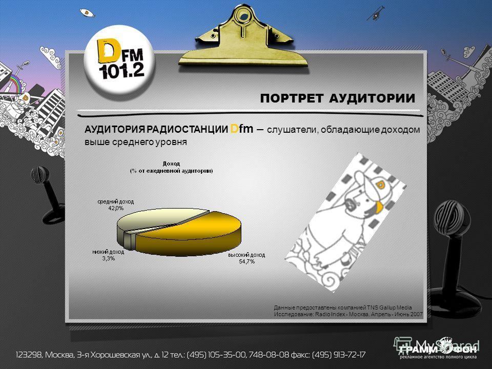 ПОРТРЕТ АУДИТОРИИ АУДИТОРИЯ РАДИОСТАНЦИИ Dfm – слушатели, обладающие доходом выше среднего уровня Данные предоставлены компанией TNS Gallup Media Исследование: Radio Index - Москва. Апрель - Июнь 2007