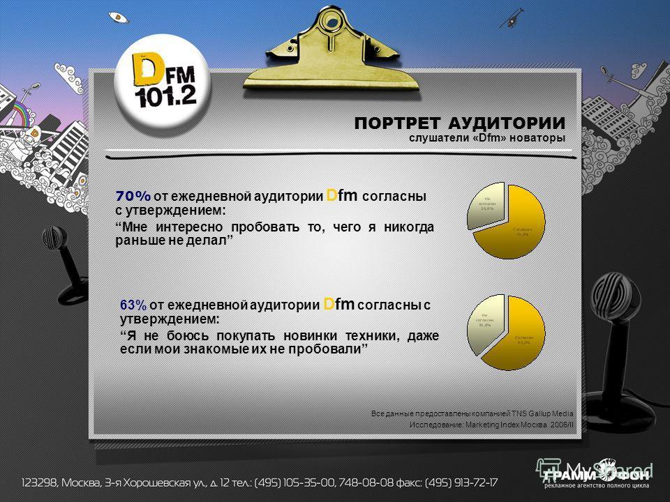 ПОРТРЕТ АУДИТОРИИ слушатели «Dfm» новаторы 70% от ежедневной аудитории Dfm согласны с утверждением: Мне интересно пробовать то, чего я никогда раньше не делал 63% от ежедневной аудитории Dfm согласны с утверждением: Я не боюсь покупать новинки техник
