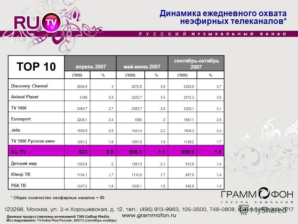Динамика ежедневного охвата неэфирных телеканалов* апрель 2007май-июнь 2007 сентябрь-октябрь 2007 ('000)% % % Discovery Channel 2638,642572,53,92428,63,7 Animal Planet 21953,32200,73,42372,33,6 TV 1000 2454,73,72353,73,62028,13,1 Eurosport 2208,13,41