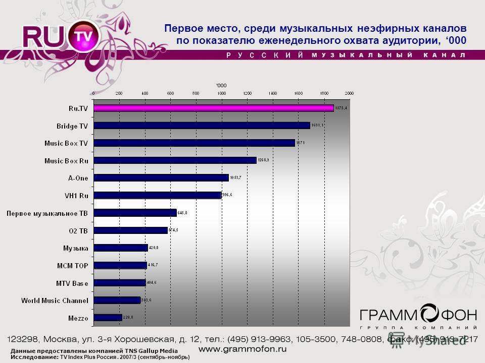 Первое место, среди музыкальных неэфирных каналов по показателю еженедельного охвата аудитории, 000 Данные предоставлены компанией TNS Gallup Media Исследование: TV Index Plus Россия. 2007/3 (сентябрь-ноябрь)