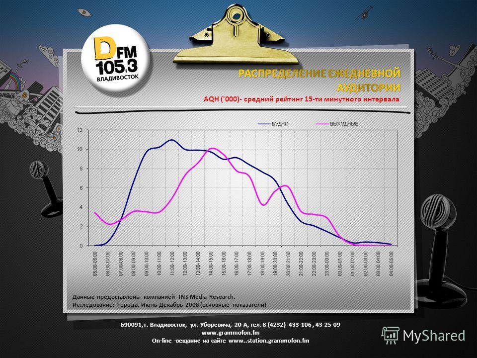 AQH ('000)- средний рейтинг 15-ти минутного интервала Данные предоставлены компанией TNS Media Research. Исследование: Города. Июль-Декабрь 2008 (основные показатели) 690091, г. Владивосток, ул. Уборевича, 20-А, тел. 8 (4232) 433-106, 43-25-09 www.gr