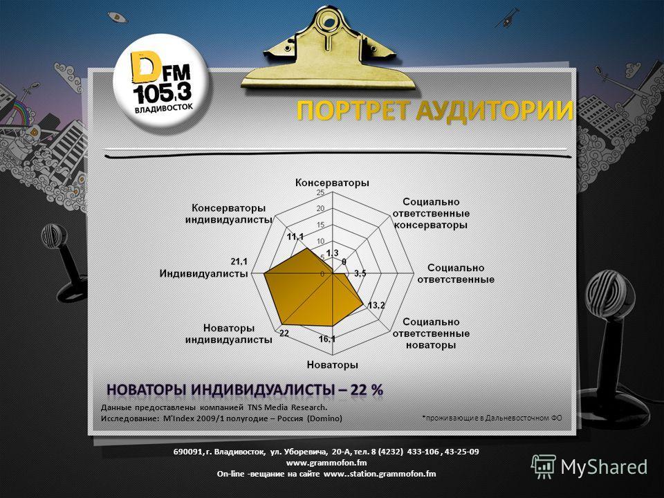 Данные предоставлены компанией TNS Media Research. Исследование: M'Index 2009/1 полугодие – Россия (Domino) *проживающие в Дальневосточном ФО 690091, г. Владивосток, ул. Уборевича, 20-А, тел. 8 (4232) 433-106, 43-25-09 www.grammofon.fm Оn-line -вещан