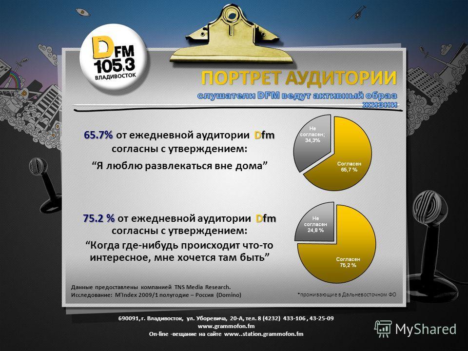 Данные предоставлены компанией TNS Media Research. Исследование: M'Index 2009/1 полугодие – Россия (Domino) *проживающие в Дальневосточном ФО 65.7% Dfm 65.7% от ежедневной аудитории Dfm согласны с утверждением: Я люблю развлекаться вне дома 75.2 % Df