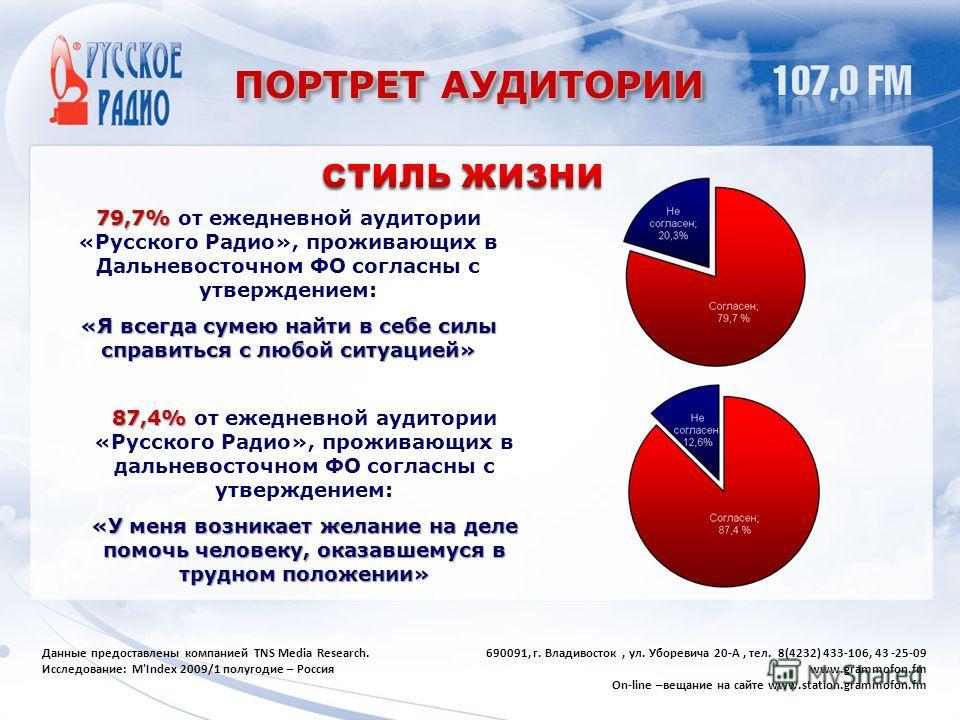 ПОРТРЕТ АУДИТОРИИ 79,7% 79,7% от ежедневной аудитории «Русского Радио», проживающих в Дальневосточном ФО согласны с утверждением: «Я всегда сумею найти в себе силы справиться с любой ситуацией» 87,4% 87,4% от ежедневной аудитории «Русского Радио», пр