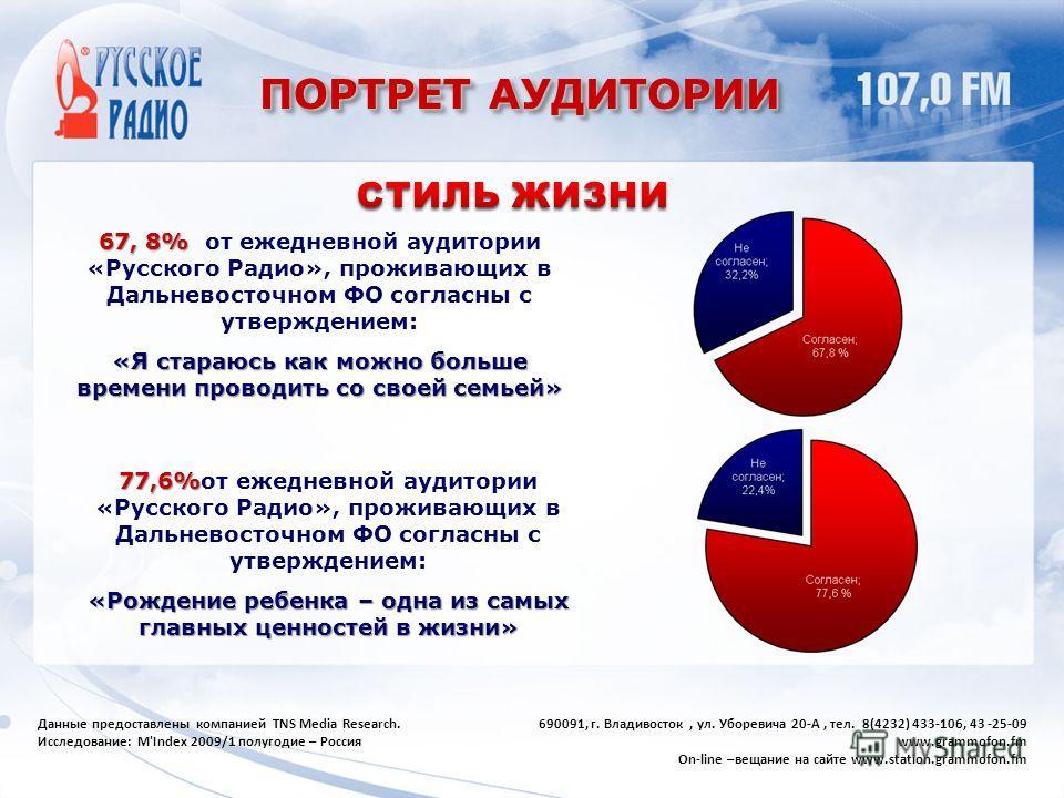 ПОРТРЕТ АУДИТОРИИ 67, 8% 67, 8% от ежедневной аудитории «Русского Радио», проживающих в Дальневосточном ФО согласны с утверждением: «Я стараюсь как можно больше времени проводить со своей семьей» 77,6% 77,6%от ежедневной аудитории «Русского Радио», п