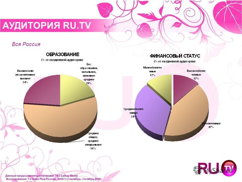 АУДИТОРИЯ RU.TV Данные предоставлены компанией TNS Gallup Media Исследование: TV Index Plus Россия, 2008/3 (Сентябрь- Октябрь 2008) Вся Россия