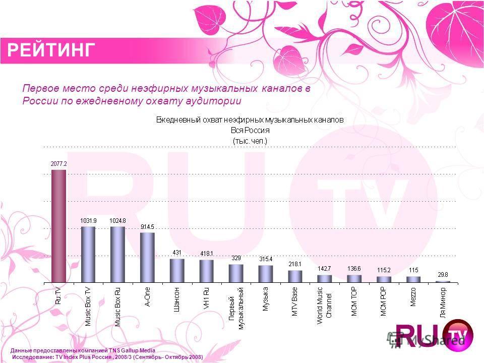 РЕЙТИНГ Первое место среди неэфирных музыкальных каналов в России по ежедневному охвату аудитории Данные предоставлены компанией TNS Gallup Media Исследование: TV Index Plus Россия, 2008/3 (Сентябрь- Октябрь 2008)