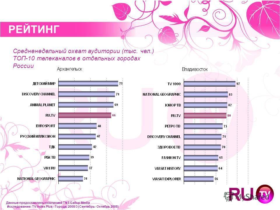 РЕЙТИНГ Данные предоставлены компанией TNS Gallup Media Исследование: TV Index Plus - Города, 2008/3 (Сентябрь- Октябрь 2008) Средненедельный охват аудитории (тыс. чел.) ТОП-10 телеканалов в отдельных городах России