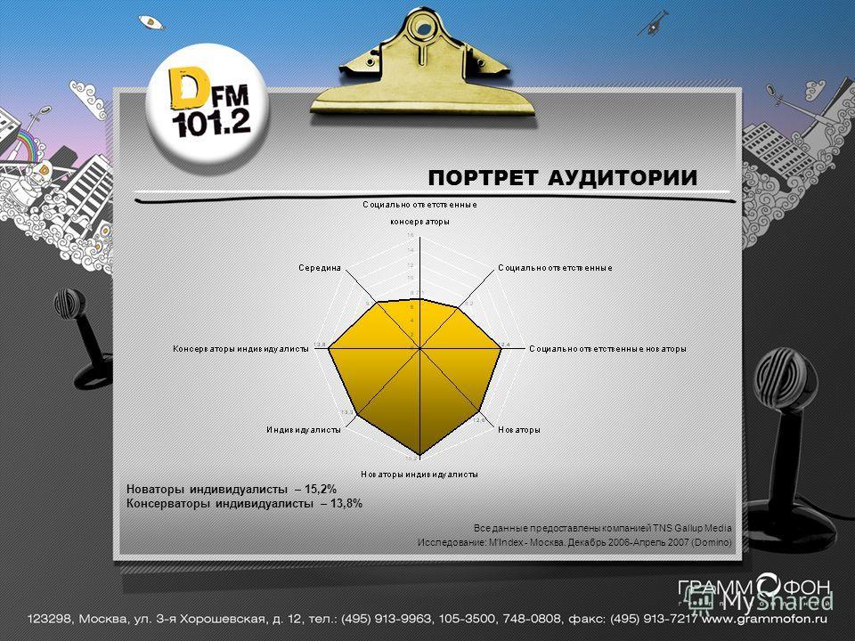 Все данные предоставлены компанией TNS Gallup Media Исследование: M'Index - Москва. Декабрь 2006-Апрель 2007 (Domino) Новаторы индивидуалисты – 15,2% Консерваторы индивидуалисты – 13,8% ПОРТРЕТ АУДИТОРИИ