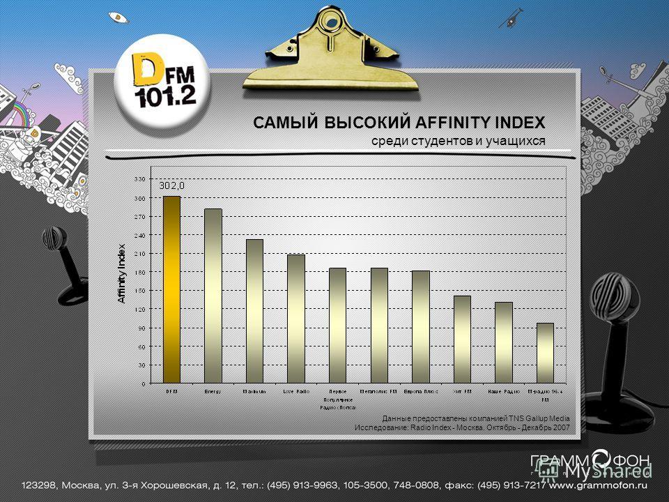 САМЫЙ ВЫСОКИЙ AFFINITY INDEX среди студентов и учащихся Данные предоставлены компанией TNS Gallup Media Исследование: Radio Index - Москва. Октябрь - Декабрь 2007