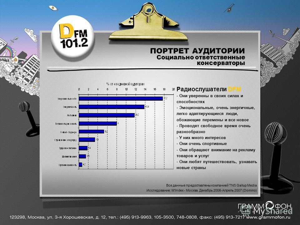 Социально ответственные консерваторы Все данные предоставлены компанией TNS Gallup Media Исследование: M'Index - Москва. Декабрь 2006-Апрель 2007 (Domino) DFM Радиослушатели DFM - Они уверенны в своих силах и способностях - Эмоциональные, очень энерг