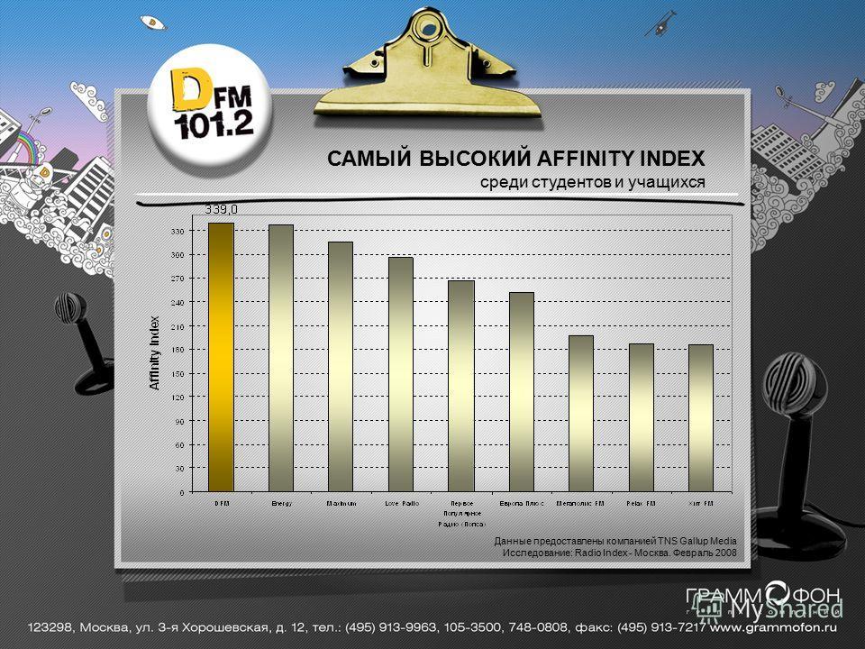 САМЫЙ ВЫСОКИЙ AFFINITY INDEX среди студентов и учащихся Данные предоставлены компанией TNS Gallup Media Исследование: Radio Index - Москва. Февраль 2008