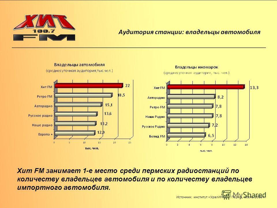 Аудитория станции: владельцы автомобиля Хит FM занимает 1-е место среди пермских радиостанций по количеству владельцев автомобиля и по количеству владельцев импортного автомобиля. Источник: институт «УралИНСО», Пермь, осень 2009 г.