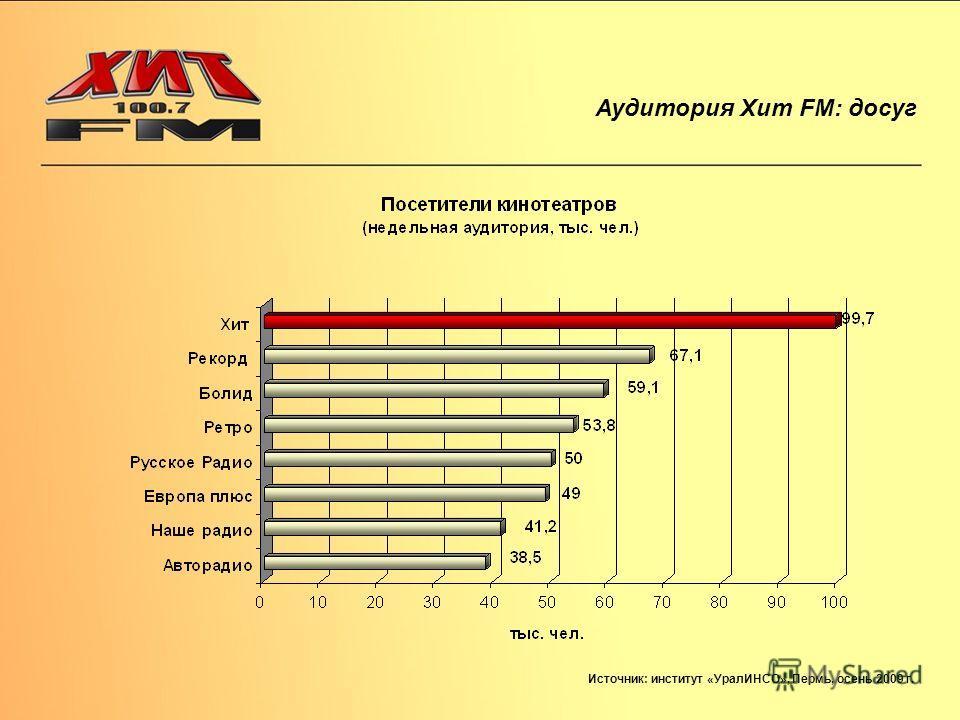 Аудитория Хит FM: досуг Источник: институт «УралИНСО», Пермь, осень 2009 г.