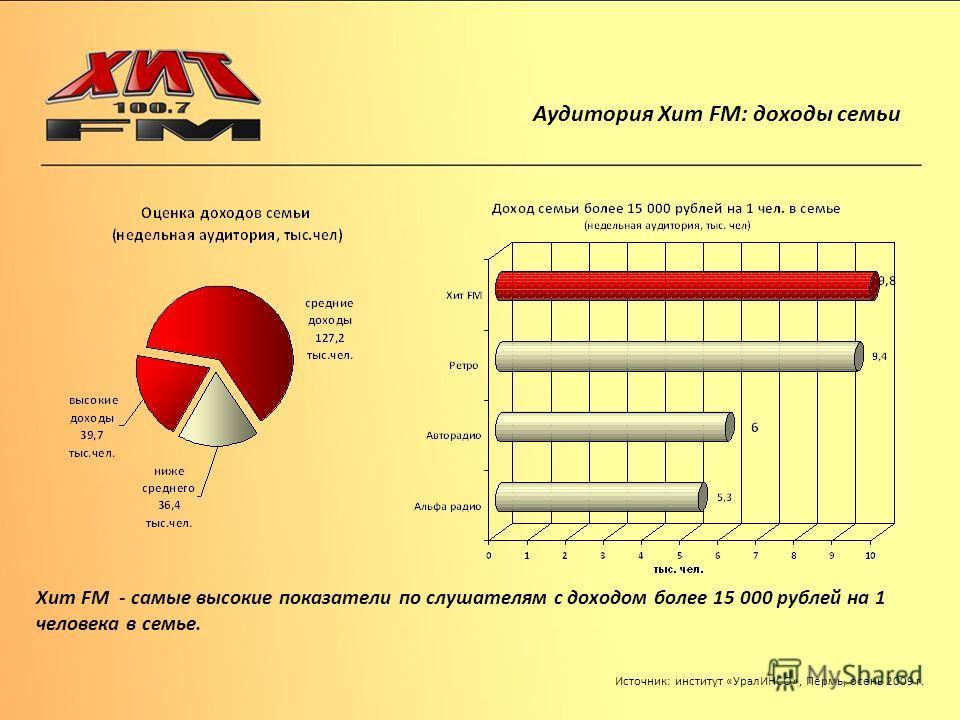Аудитория Хит FM: доходы семьи Источник: институт «УралИНСО», Пермь, осень 2009 г. Хит FM - самые высокие показатели по слушателям с доходом более 15 000 рублей на 1 человека в семье.