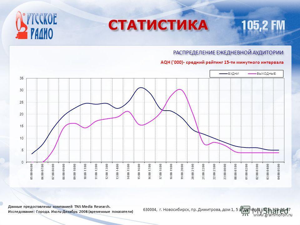 СТАТИСТИКАСТАТИСТИКА РАСПРЕДЕЛЕНИЕ ЕЖЕДНЕВНОЙ АУДИТОРИИ Данные предоставлены компанией TNS Media Research. Исследование: Города. Июль-Декабрь 2008 (временные показатели) AQH ('000)- средний рейтинг 15-ти минутного интервала 630004, г. Новосибирск, пр