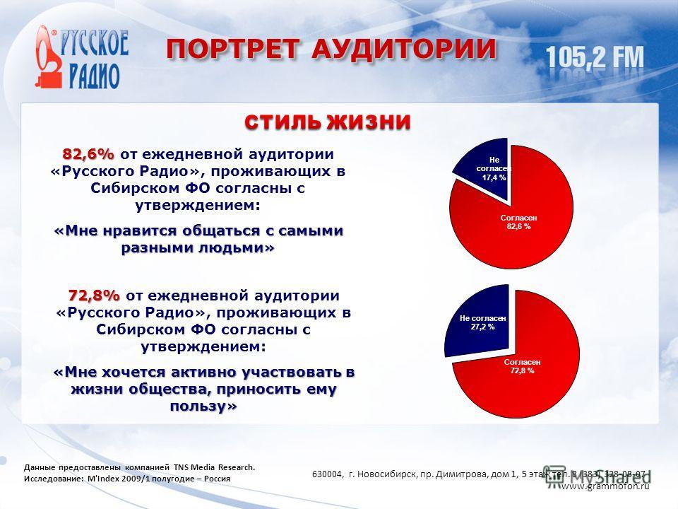 ПОРТРЕТ АУДИТОРИИ 82,6% 82,6% от ежедневной аудитории «Русского Радио», проживающих в Сибирском ФО согласны с утверждением: «Мне нравится общаться с самыми разными людьми» 72,8% 72,8% от ежедневной аудитории «Русского Радио», проживающих в Сибирском