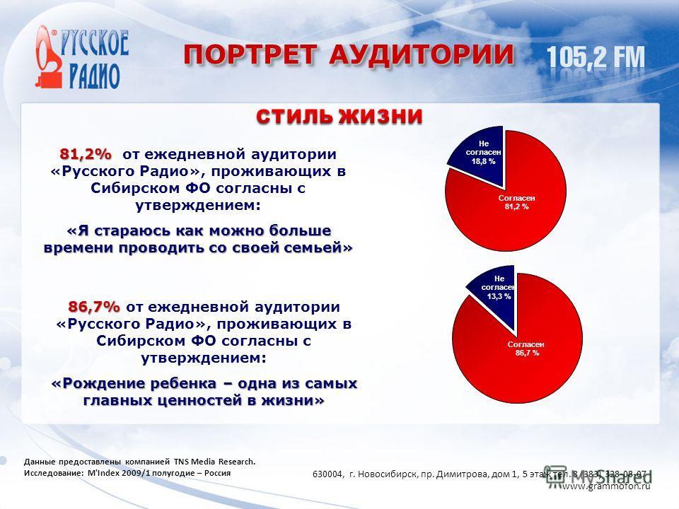 ПОРТРЕТ АУДИТОРИИ 81,2% 81,2% от ежедневной аудитории «Русского Радио», проживающих в Сибирском ФО согласны с утверждением: «Я стараюсь как можно больше времени проводить со своей семьей» 86,7% 86,7% от ежедневной аудитории «Русского Радио», проживаю