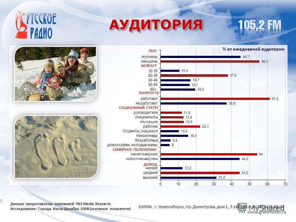 АУДИТОРИЯАУДИТОРИЯ Данные предоставлены компанией TNS Media Research. Исследование: Города. Июль-Декабрь 2008 (основные показатели) ПОЛ ВОЗРАСТ % от ежедневной аудитории 630004, г. Новосибирск, пр. Димитрова, дом 1, 5 этаж тел. 8 (383) 328-08-07 www.