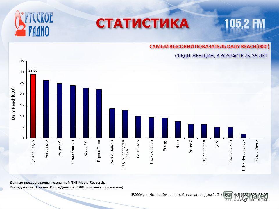 СТАТИСТИКАСТАТИСТИКА САМЫЙ ВЫСОКИЙ ПОКАЗАТЕЛЬ DAILY REACH(000) СРЕДИ ЖЕНЩИН, В ВОЗРАСТЕ 25-35 ЛЕТ Данные предоставлены компанией TNS Media Research. Исследование: Города. Июль-Декабрь 2008 (основные показатели) Daily Reach(000) 630004, г. Новосибирск