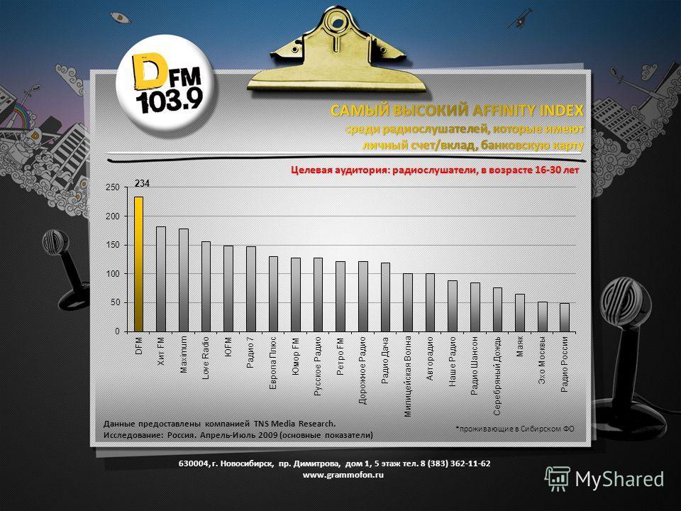 Целевая аудитория: радиослушатели, в возрасте 16-30 лет Данные предоставлены компанией TNS Media Research. Исследование: Россия. Апрель-Июль 2009 (основные показатели) *проживающие в Сибирском ФО 630004, г. Новосибирск, пр. Димитрова, дом 1, 5 этаж т