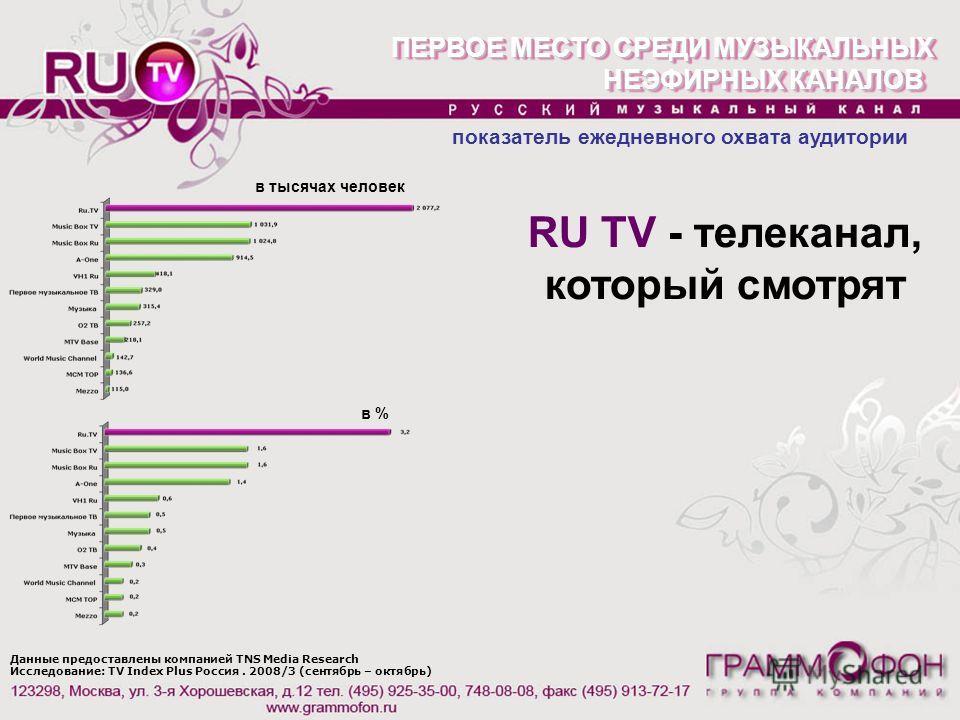 Данные предоставлены компанией TNS Media Research Исследование: TV Index Plus Россия. 2008/3 (сентябрь – октябрь) ПЕРВОЕ МЕСТО СРЕДИ МУЗЫКАЛЬНЫХ НЕЭФИРНЫХ КАНАЛОВ ПЕРВОЕ МЕСТО СРЕДИ МУЗЫКАЛЬНЫХ НЕЭФИРНЫХ КАНАЛОВ показатель ежедневного охвата аудитори