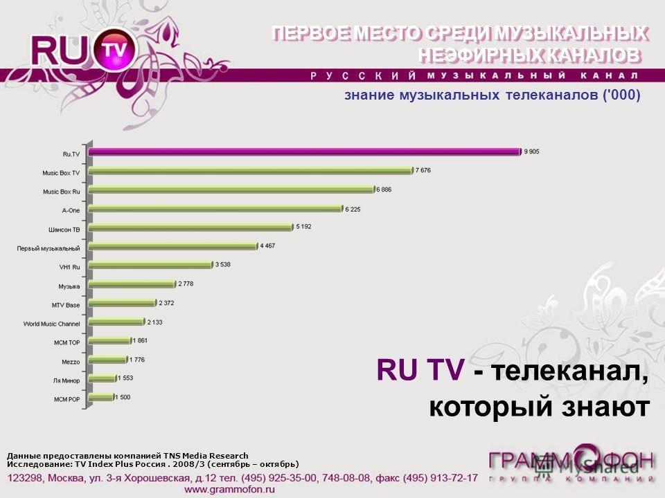 Данные предоставлены компанией TNS Media Research Исследование: TV Index Plus Россия. 2008/3 (сентябрь – октябрь) ПЕРВОЕ МЕСТО СРЕДИ МУЗЫКАЛЬНЫХ НЕЭФИРНЫХ КАНАЛОВ ПЕРВОЕ МЕСТО СРЕДИ МУЗЫКАЛЬНЫХ НЕЭФИРНЫХ КАНАЛОВ знание музыкальных телеканалов ('000)