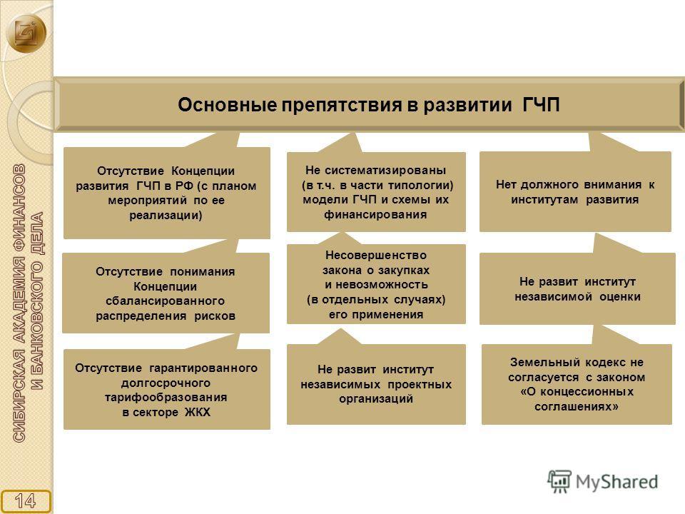 Отсутствие Концепции развития ГЧП в РФ (с планом мероприятий по ее реализации) Не систематизированы (в т.ч. в части типологии) модели ГЧП и схемы их финансирования Отсутствие понимания Концепции сбалансированного распределения рисков Нет должного вни