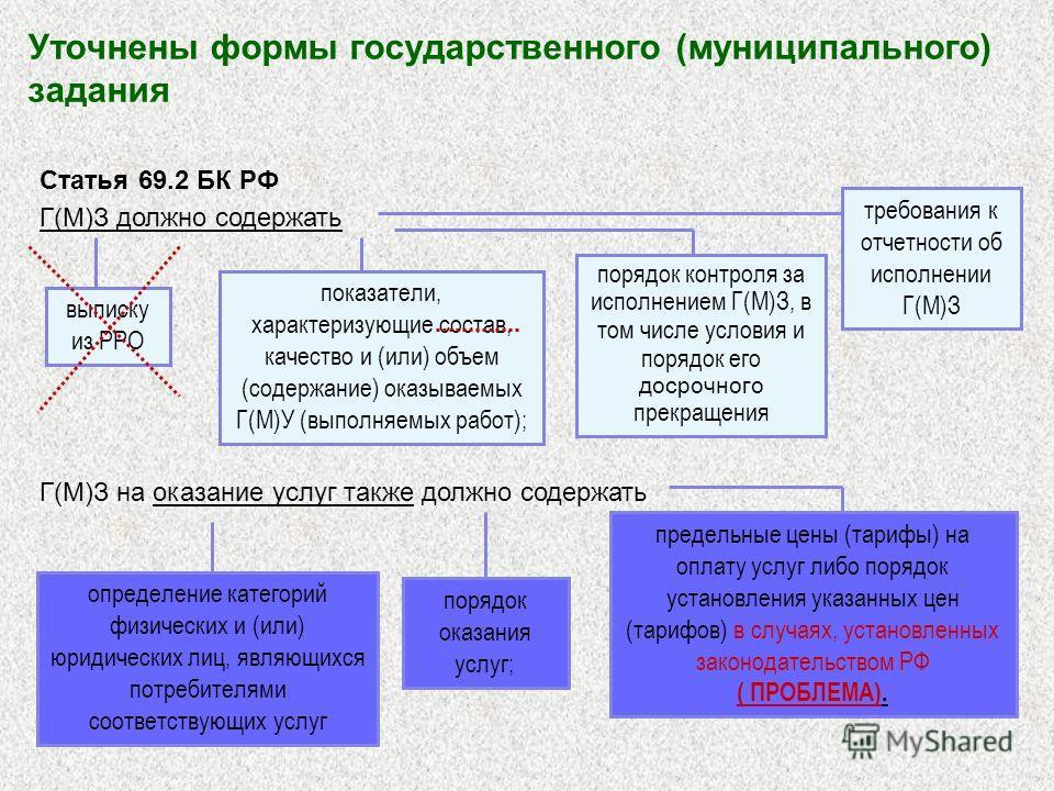 Уточнены формы государственного (муниципального) задания Статья 69.2 БК РФ Г(М)З должно содержать выписку из РРО показатели, характеризующие состав, качество и (или) объем (содержание) оказываемых Г(М)У (выполняемых работ); порядок контроля за исполн