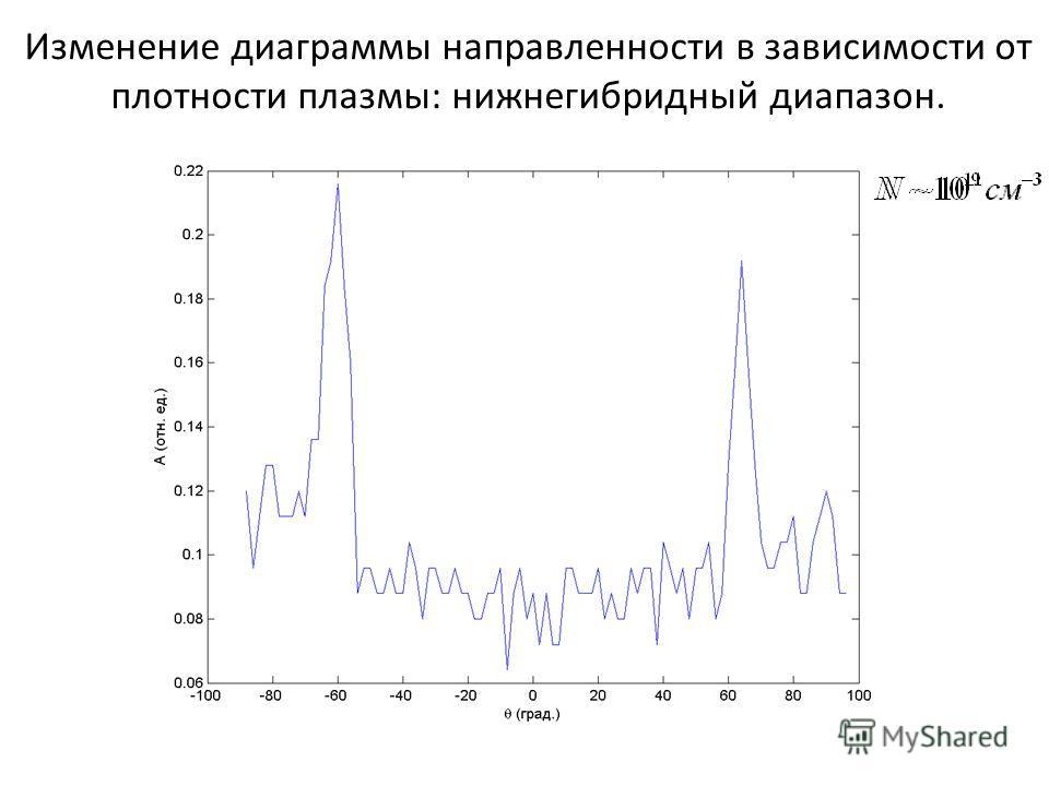 Изменение диаграммы направленности в зависимости от плотности плазмы: нижнегибридный диапазон.