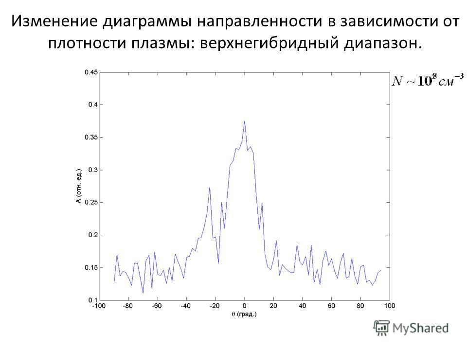 Изменение диаграммы направленности в зависимости от плотности плазмы: верхнегибридный диапазон.