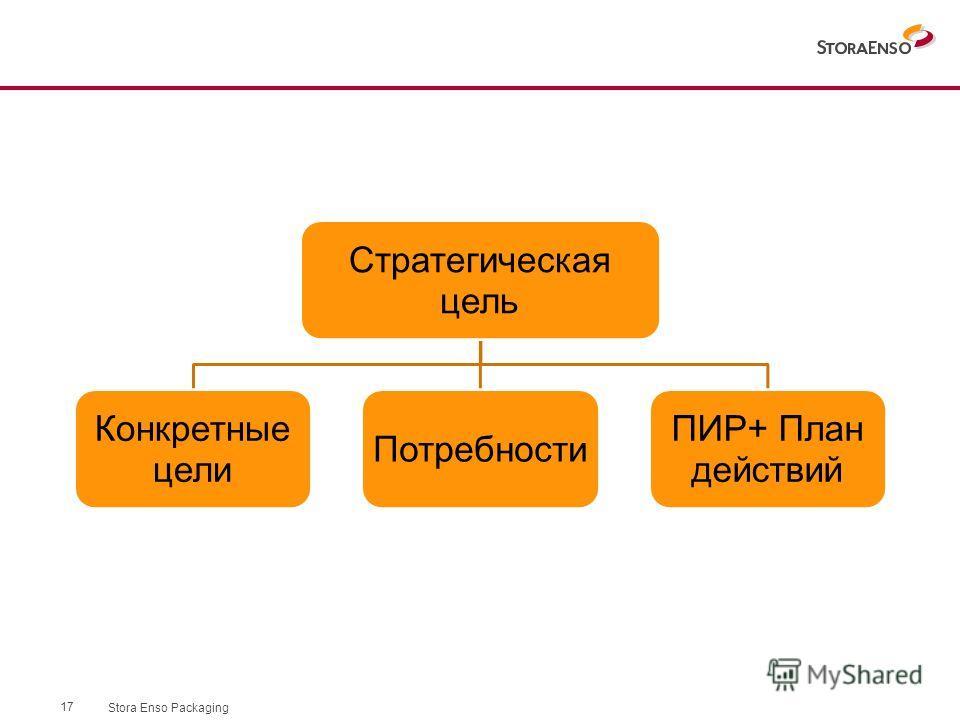 Stora Enso Packaging 17 Стратегическая цель Конкретные цели Потребности ПИР+ План действий