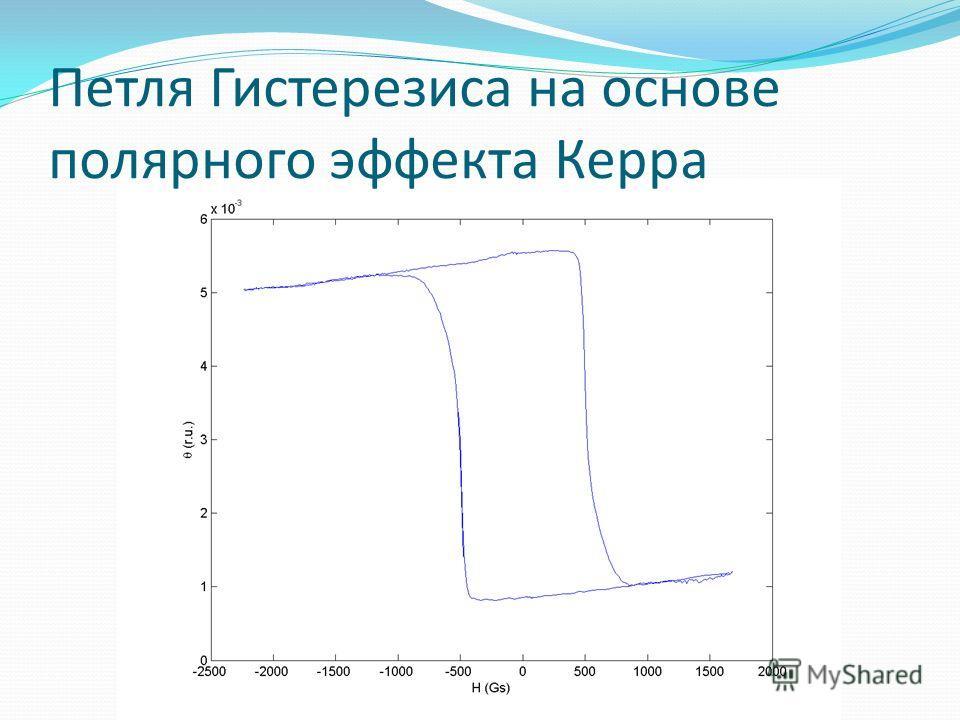 Петля Гистерезиса на основе полярного эффекта Керра
